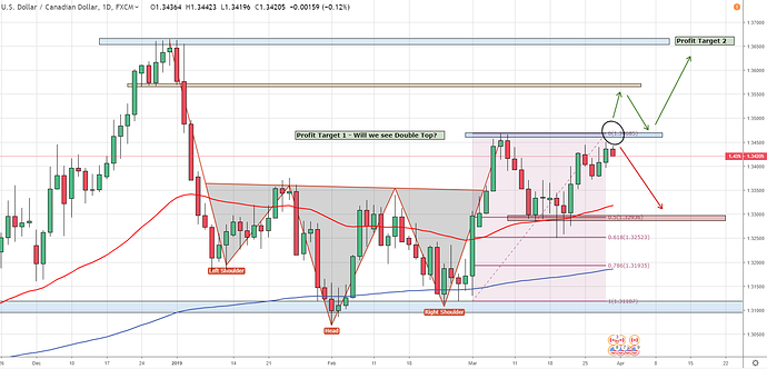 USDCAD 29th march Daily