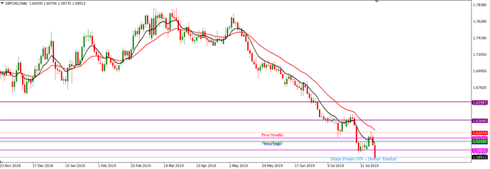 GBPCAD_August_11,_2019_D1