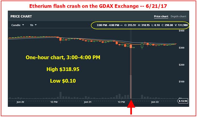 Flash crash forex
