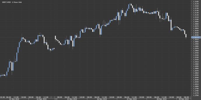 Chart_GBP_USD_Hourly_snapshot