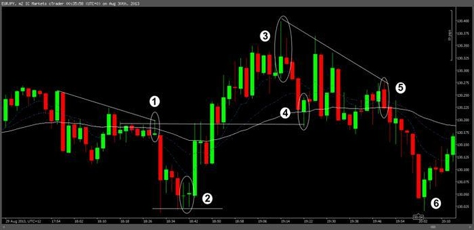 Scalping Price Action - Candlesticks, Chart Patterns, and Price Action - BabyPips.com Forex ...