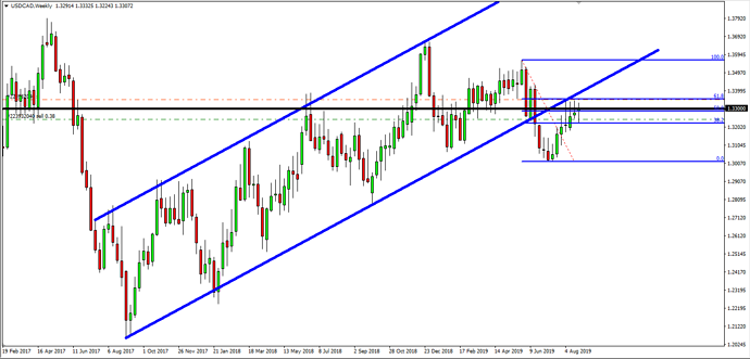 USD CAD in the red