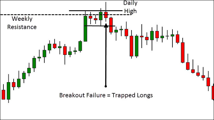 Open Close Positions When Candle Closes Above Below A Certain