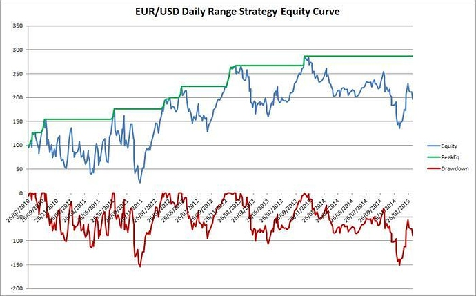 Daily range strategy forex