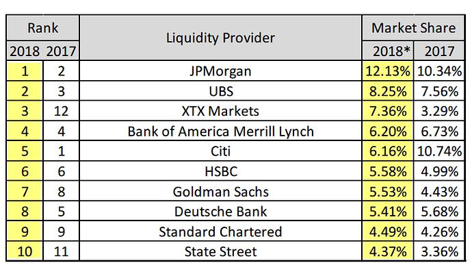 Banks market share 2018