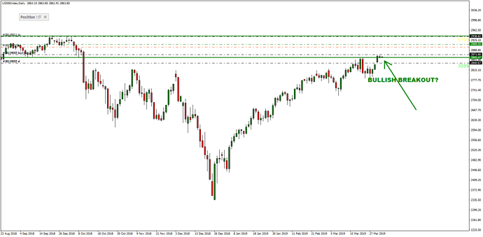 US500IndexDaily