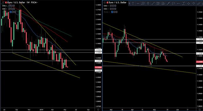 EUR-USD 5-19-19