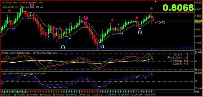 Synergy trading system