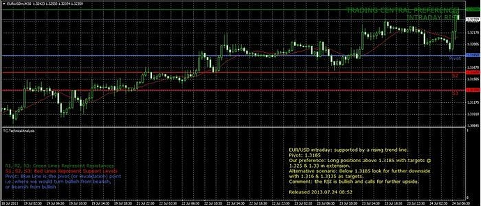 Anyone tried this EXNESS indicator? - Forex Brokers