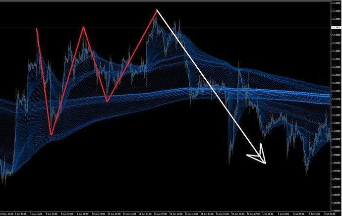 Hidden Letter M And W Trading System Free Forex Trading