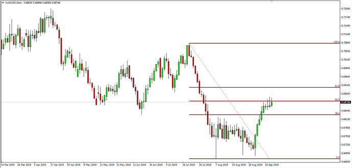 AUD USD Daily