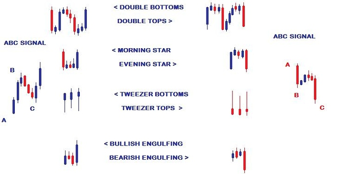 CANDLESTICK FORMS