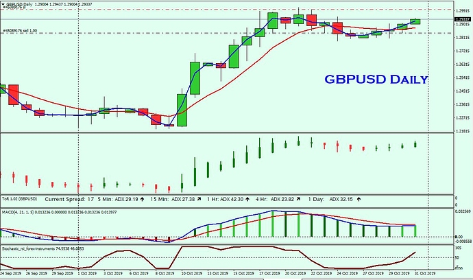 GBPUSD Daily 31st Oct
