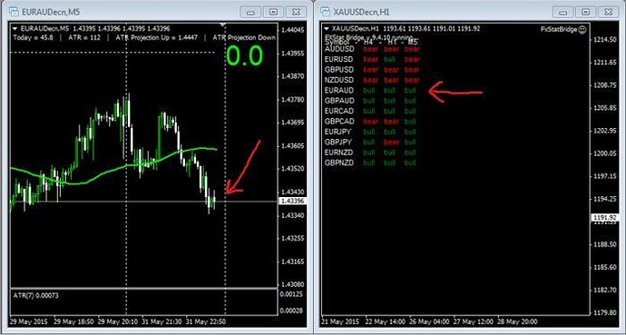 3 duck's trading system indicator