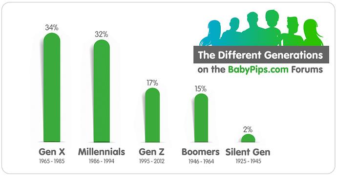 Generations-Poll