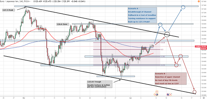 EURJPY 5th April 4 Hour 2