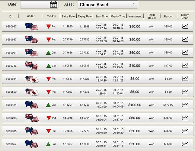 Binary options trading babypips