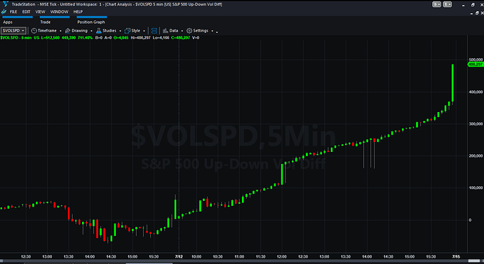 $VOLDSPD 5m 12072019
