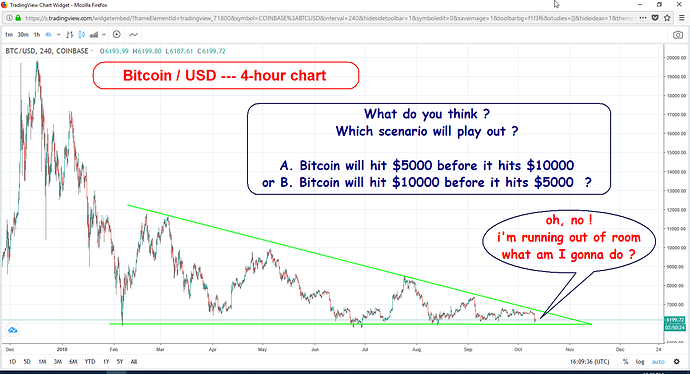 Bitcoin - running out of room