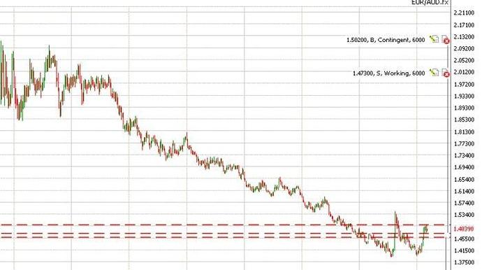 Forex p&f charts
