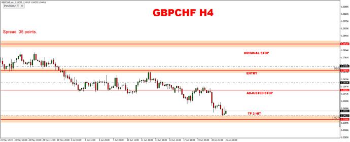 GBPCHFH4