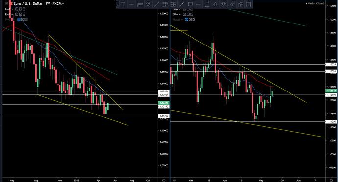 EUR-USD 5-12-19
