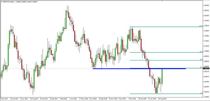 GBP CAD Weekly