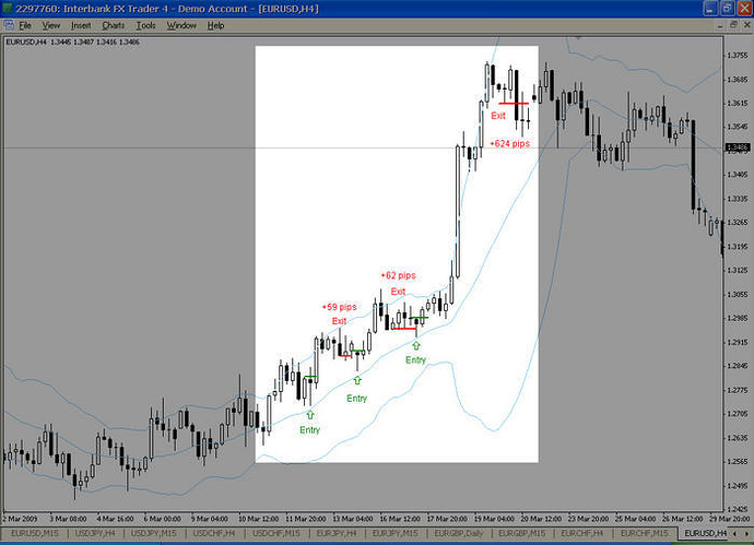 4h forex strategy