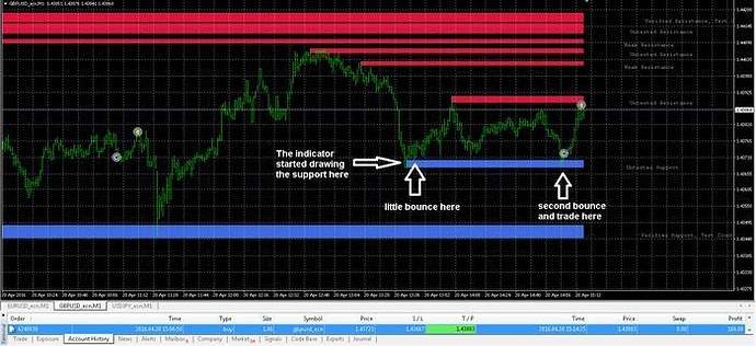 Simple Proven And Profitable S R System Free Forex Trading