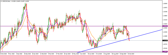 USDCADDaily_October 20, 2019