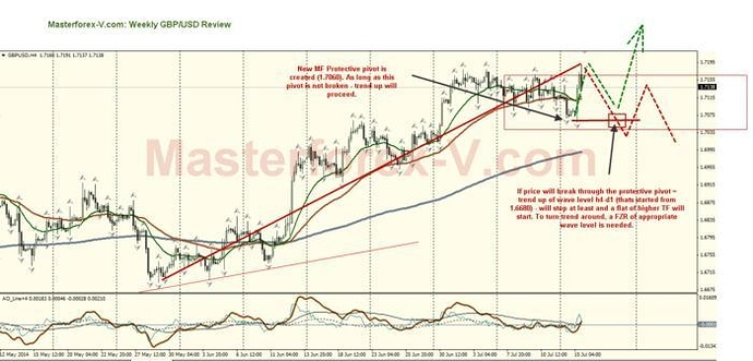Hound of baskervilles by elder masterforex-v на forex 5