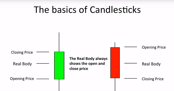 closing and opening price - candlestick chart