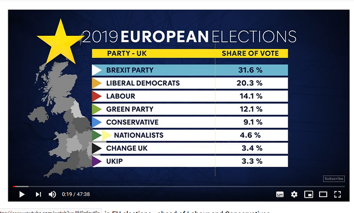 MEP Elections results 2019