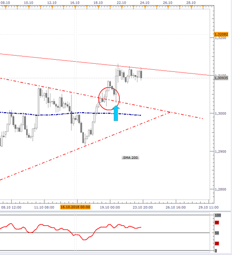 USDCAD 4H