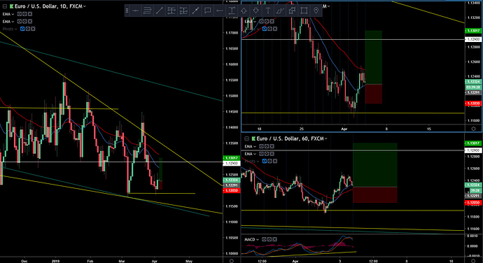 EUR-USD 4-3-19