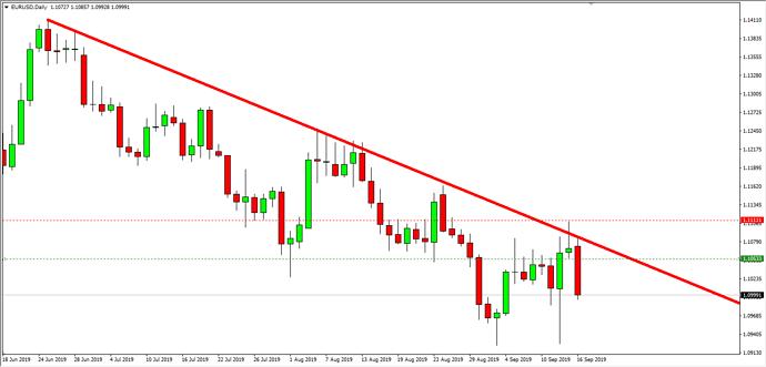EUR USD Update
