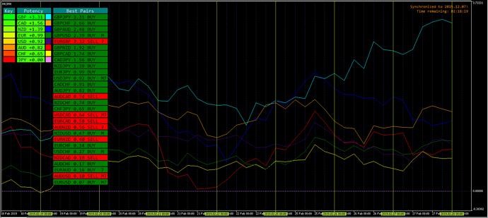MCPM chart
