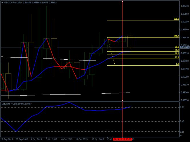 USDCHFmDaily