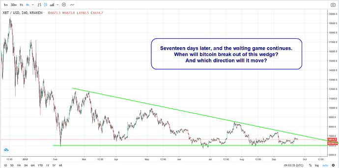 Bitcoin - 10000 or 5000 - chart 3