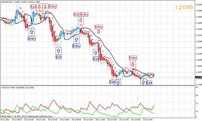 Heiken Aishi Gann Hi Low System Free Forex Trading Systems