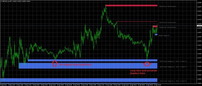 What does turncoat resistance mean on forex