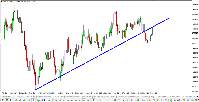 USD CAD W 11 August