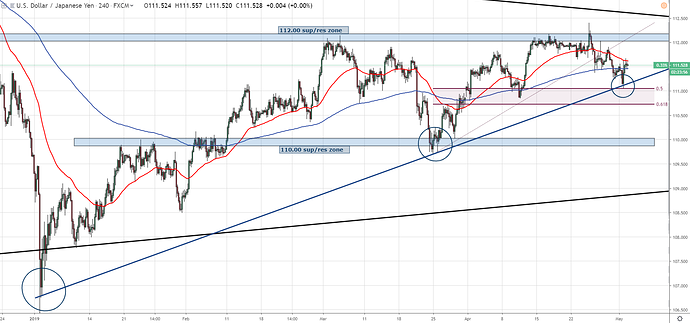 USDJPY Tech Analysis 4 hour snapshot