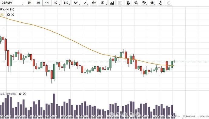 Forex 3 ducks trading system