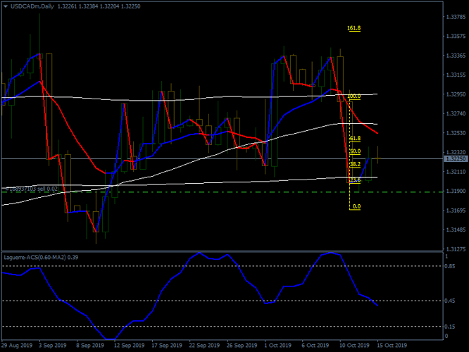 USDCADmDaily