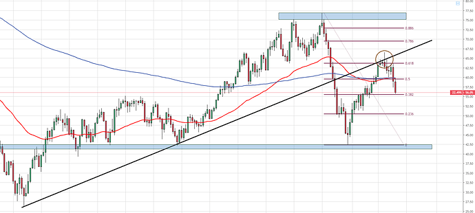 Oil update May daily