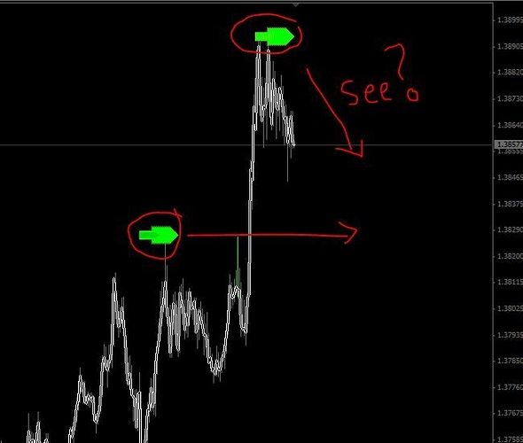 STOCHASTIC-indicator and the ZIGZAG-indicator! Know the truth