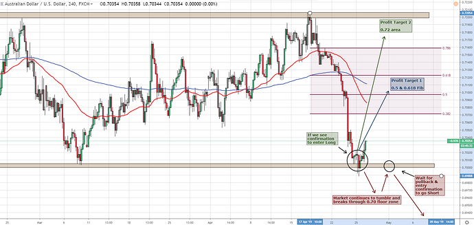AUDUSD 23rd April - 4 Hour 4