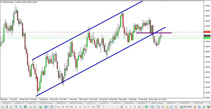 USD CAD Channel
