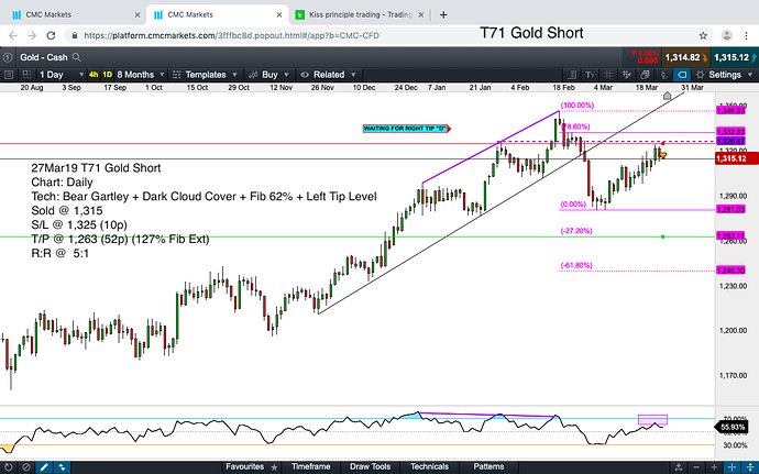 BT71 Gold Short